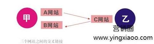 SEO优化之什么是交叉链接?交叉链接应该怎么做?