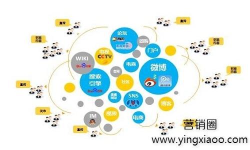 网络营销对于企业来说有什么优势?4大优势!